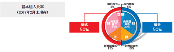 世界経済インデックスファンドの組入比率