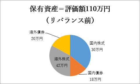 保有資産=評価額110万円(リバランス前)