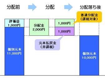 特別分配金(元本払戻金)の仕組み