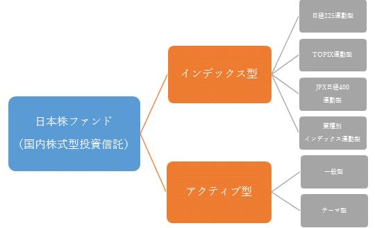 日本株ファンド(国内株式型投資信託)の種類