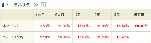 ニッセイ日経225インデックスファンドのトータルリターン