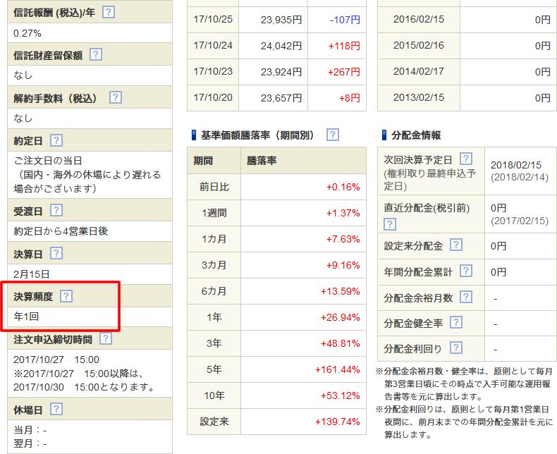 ニッセイ日経225インデックスファンド/SBI証券の画面より